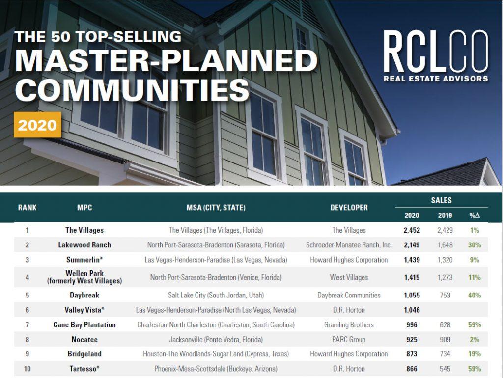 Top 50 Top-Selling Master Planned Communities, Daybreak home sales 2020.